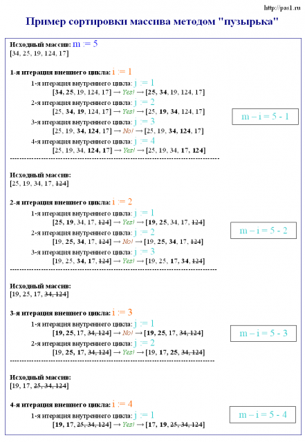 Задачи с решением на сортировку массивов с как решить задачу 13 егэ